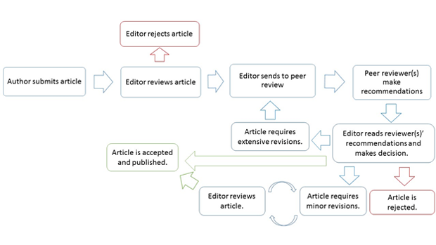 AQUJAR Editorial and Publishing Process